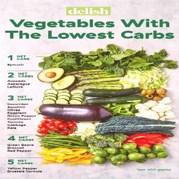 Vegetables With The Lowest Carbs